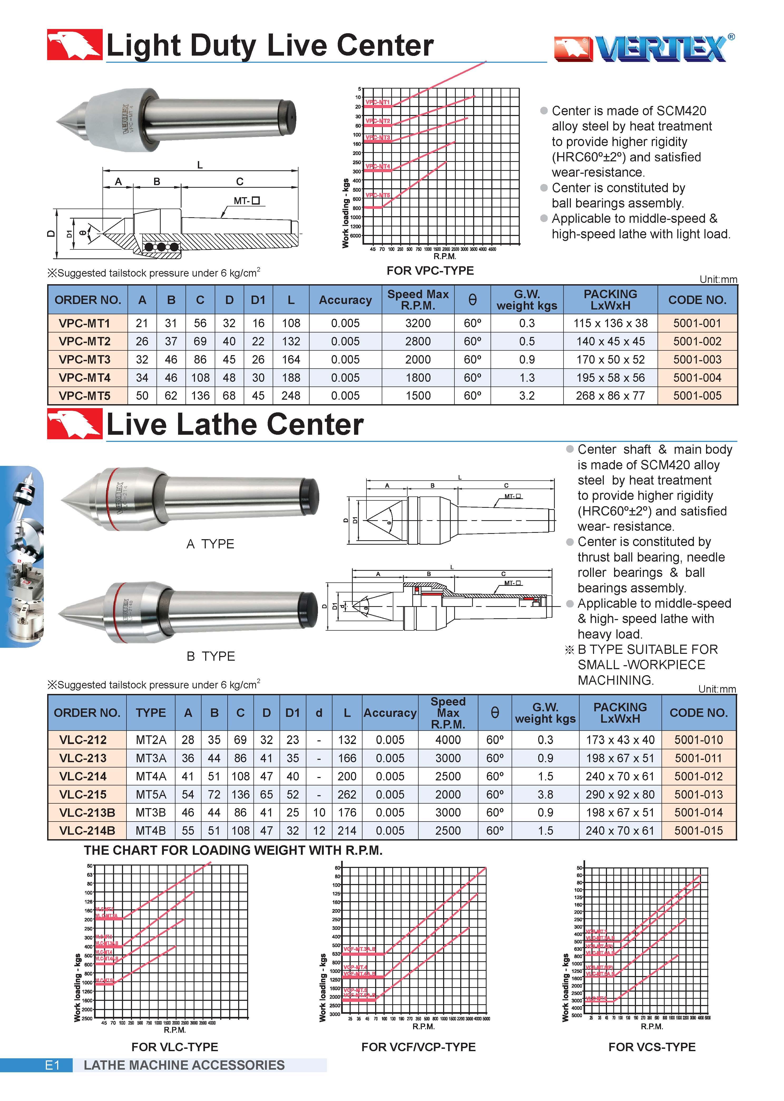Rotagrip - 3MT Vertex Standard Revolving Centre